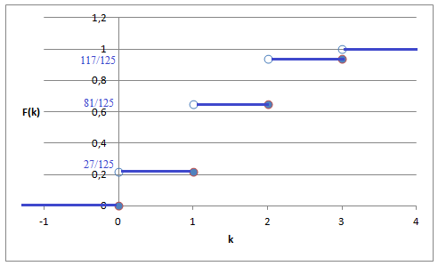 Функция распределения дискретной случайной величины