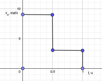 График скорости при неравномерном прямолинейном движении